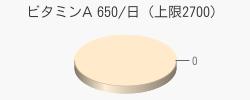 ビタミンA 0(推奨量650/日(上限2700))