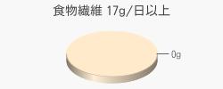 食物繊維 0g(目標量17g/日以上)