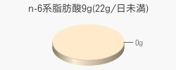 n-6系脂肪酸0g(目安量9g(22g/日未満))