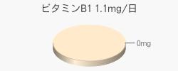 ビタミンB1 0mg(推奨量1.1mg/日)