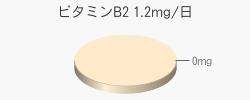ビタミンB2 0mg(推奨量1.2mg/日)