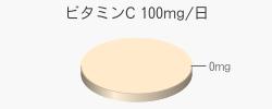 ビタミンC 0mg(推奨量100mg/日)
