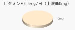 ビタミンE 0mg(目安6.5mg/日(上限650mg))