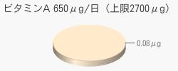 ビタミンA 0.08μg(推奨量650μg/日(上限2700μg))