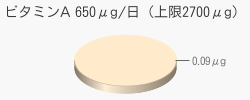 ビタミンA 0.09μg(推奨量650μg/日(上限2700μg))