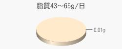 脂質0.01g(目標量43~65g/日)