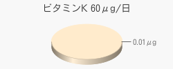 ビタミンK 0.01μg(目安60μg/日)