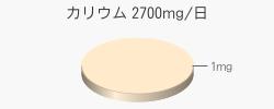 カリウム 1mg(目標量2700mg/日)