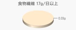 食物繊維 0.03g(目標量17g/日以上)