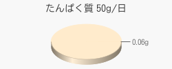 たんぱく質 0.06g(推奨量50g/日)