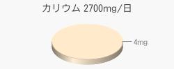 カリウム 4mg(目標量2700mg/日)