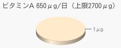 ビタミンA 1μg(推奨量650μg/日(上限2700μg))