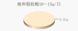 飽和脂肪酸0.03g(目標量10~15g/日)