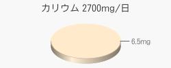 カリウム 6.5mg(目標量2700mg/日)