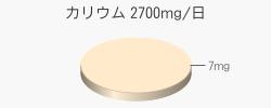 カリウム 7mg(目標量2700mg/日)