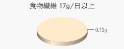 食物繊維 0.13g(目標量17g/日以上)