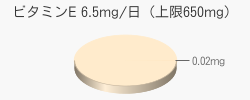 ビタミンE 0.02mg(目安6.5mg/日(上限650mg))