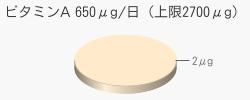 ビタミンA 2μg(推奨量650μg/日(上限2700μg))