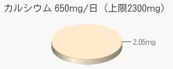 カルシウム 2.05mg(推奨量650mg/日(上限2300mg))