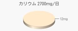 カリウム 12mg(目標量2700mg/日)
