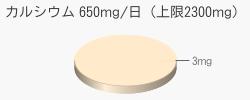 カルシウム 3mg(推奨量650mg/日(上限2300mg))