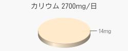 カリウム 14mg(目標量2700mg/日)