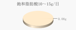 飽和脂肪酸0.08g(目標量10~15g/日)