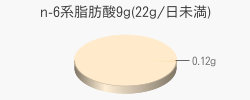 n-6系脂肪酸0.12g(目安量9g(22g/日未満))