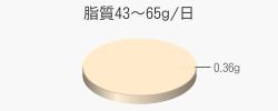 脂質0.36g(目標量43~65g/日)