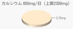 カルシウム 3.75mg(推奨量650mg/日(上限2300mg))