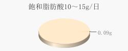 飽和脂肪酸0.09g(目標量10~15g/日)