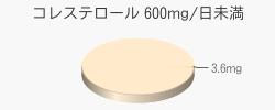 コレステロール 3.6mg(目安量600mg/日未満)