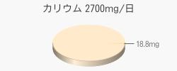 カリウム 18.8mg(目標量2700mg/日)