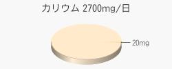 カリウム 20mg(目標量2700mg/日)