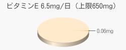 ビタミンE 0.06mg(目安6.5mg/日(上限650mg))