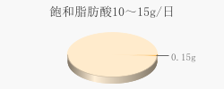 飽和脂肪酸0.15g(目標量10~15g/日)