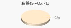 脂質0.7g(目標量43~65g/日)