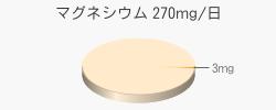 マグネシウム 3mg(推奨量270mg/日)