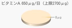 ビタミンA 8μg(推奨量650μg/日(上限2700μg))