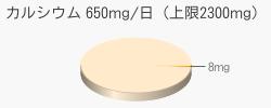 カルシウム 8mg(推奨量650mg/日(上限2300mg))