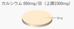 カルシウム 9mg(推奨量650mg/日(上限2300mg))