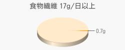 食物繊維 0.7g(目標量17g/日以上)