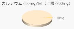 カルシウム 10mg(推奨量650mg/日(上限2300mg))