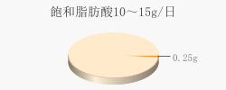 飽和脂肪酸0.25g(目標量10~15g/日)