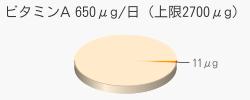ビタミンA 11μg(推奨量650μg/日(上限2700μg))