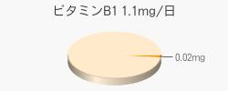 ビタミンB1 0.02mg(推奨量1.1mg/日)