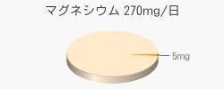 マグネシウム 5mg(推奨量270mg/日)