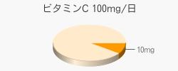 ビタミンC 10mg(推奨量100mg/日)