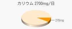 カリウム 270mg(目標量2700mg/日)