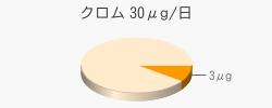 クロム 3μg(推奨量30μg/日)